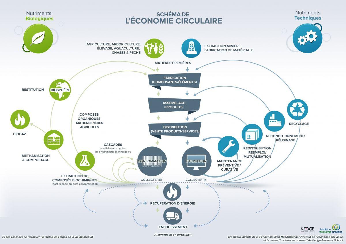 Le Schémas de l'economie circulaire