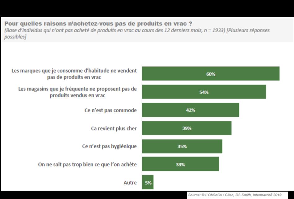 Etude ObSoCo français économie circulaire