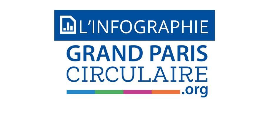 Les initiatives du Grand Paris Circulaire : la Récolte